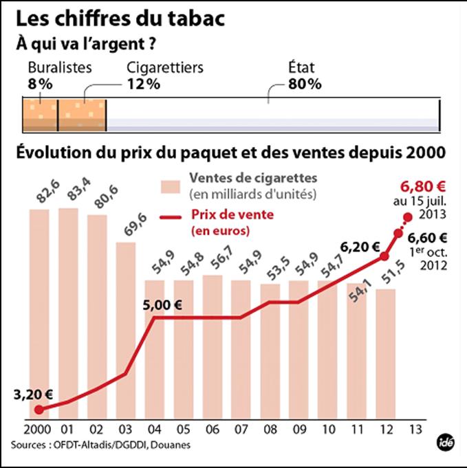 La taxation des produits de tabac tabac et libert aide au sevrage tabagique - Acheter des graines de tabac en france ...