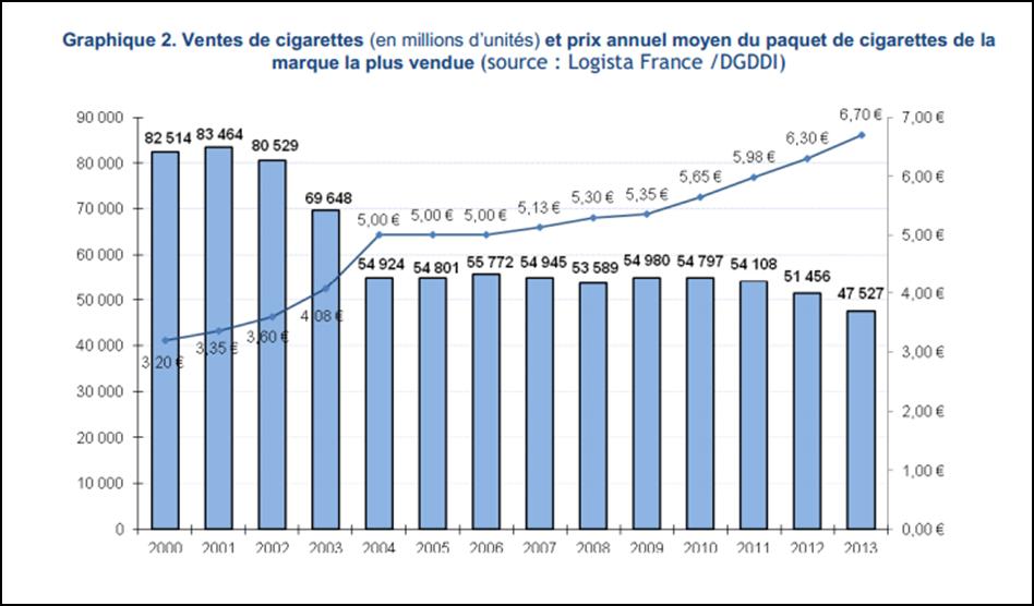 Relation prix consommation tabac et libert aide au - Prix cigarette electronique bureau de tabac ...